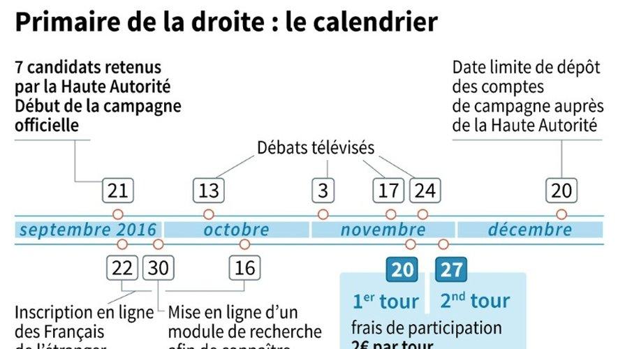 Primaire de la droite et du centre : le calendrier