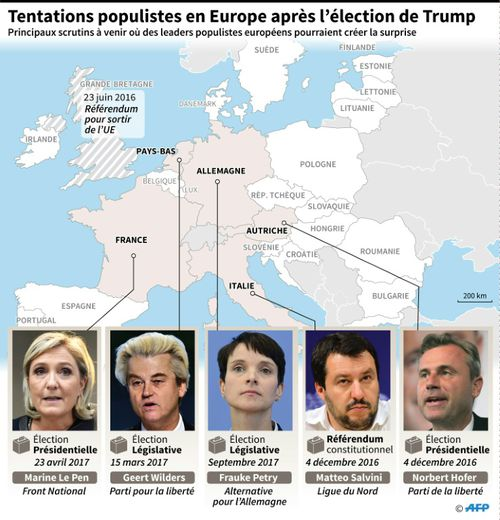 Tentations populistes en Europe après l'élection de Trump
