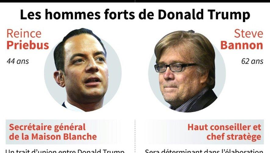 Les hommes forts de Donald Trump