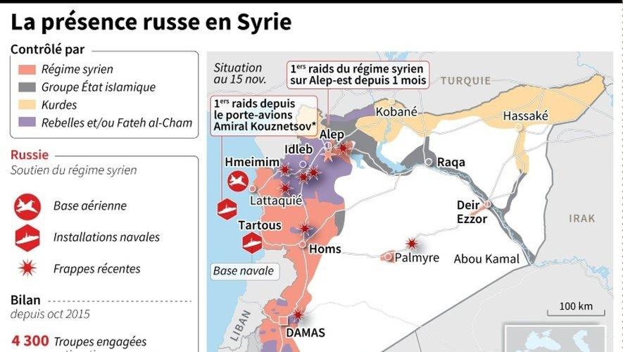 La présence russe en Syrie