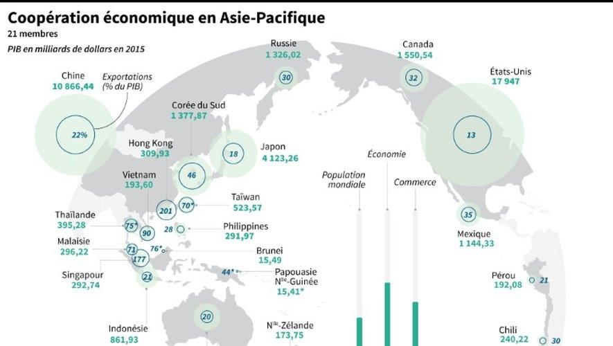Taille des économies de la région et proportion des exportations chez les 21 pays membres de l'APEC.