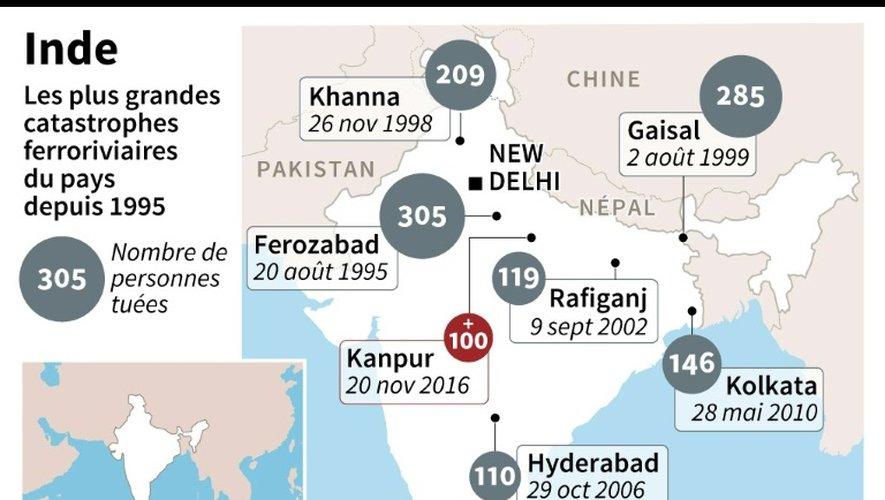 Accident de train en Inde