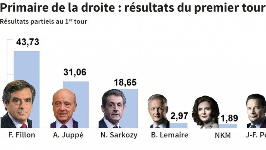 [DIRECT]. Primaire de la droite : tous les résultats en Aveyron