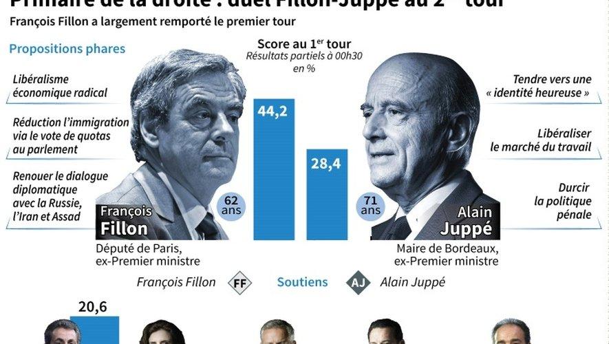 Primaire de la droite : le duel Fillon-Juppé au 2nd tour