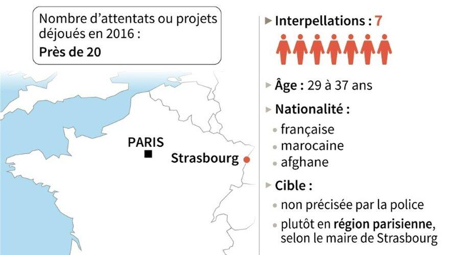 Nouvel attentat déjoué en France
