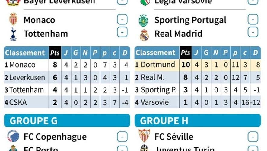 Ligue des champions: programme de la 5e journée (Groupes E à H)