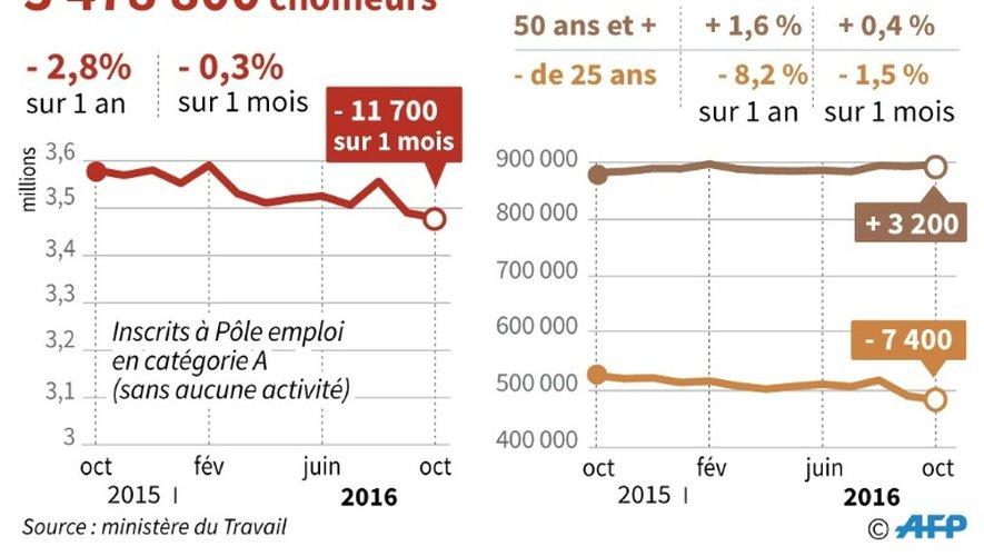 Évolution du chômage de catégorie A en France métropolitaine d'octobre 2015 à octobre 2016, des -25 ans et des +50 ans
