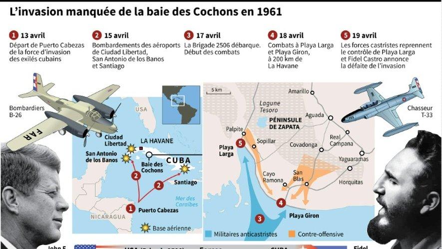 L'invasion manquée de la baie des Cochons
