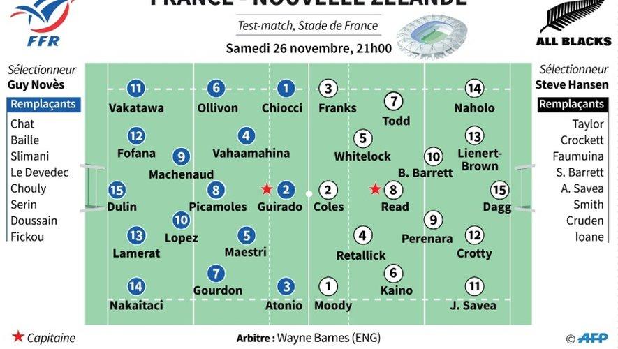France-Nouvelle Zélande: les équipes