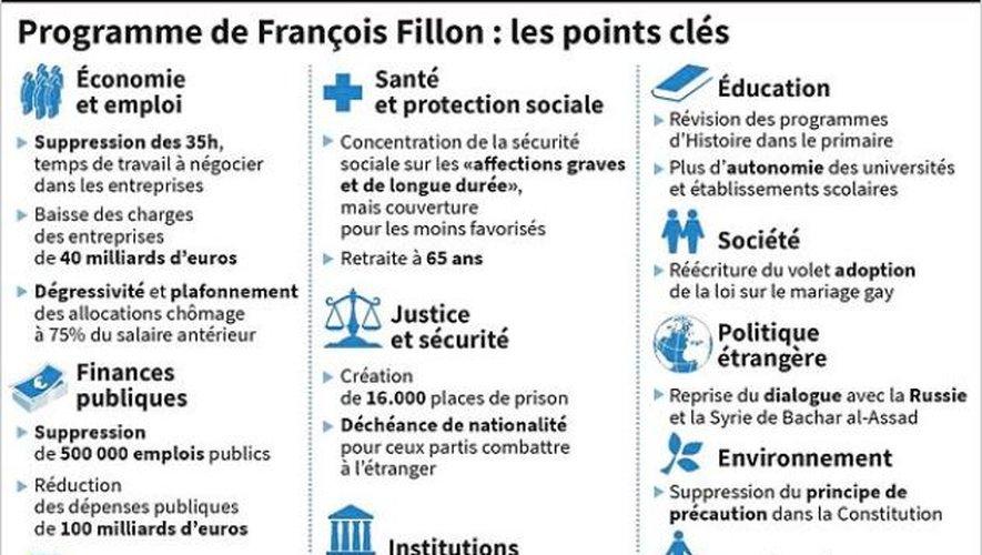 Les principaux points du programme de François Fillon