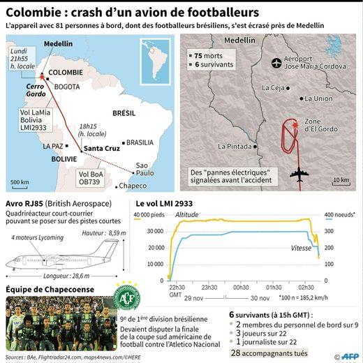 Cartes de localisation du crash lundi soir d'un avion en Colombie avec à son bord 81 personnes dont l' équipe de footballeurs brésiliens de Chapecoense.