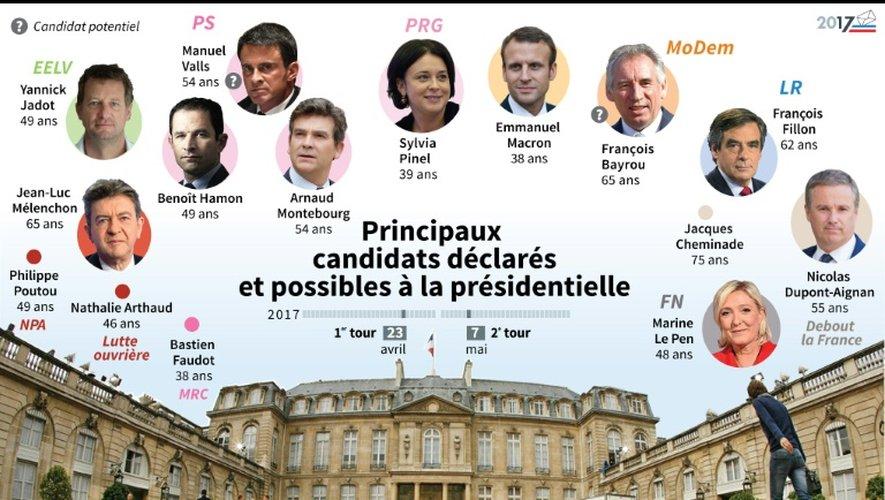Principaux candidats déclarés et possibles à la présidentielle