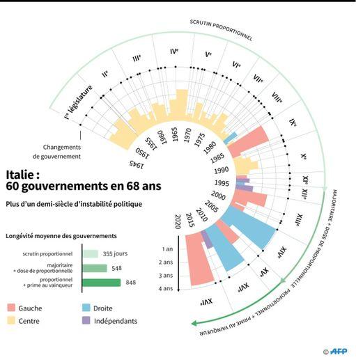 Depuis 1948, 60 gouvernements, du centre, de gauche, de droite et indépendants, se sont succédé en Italie