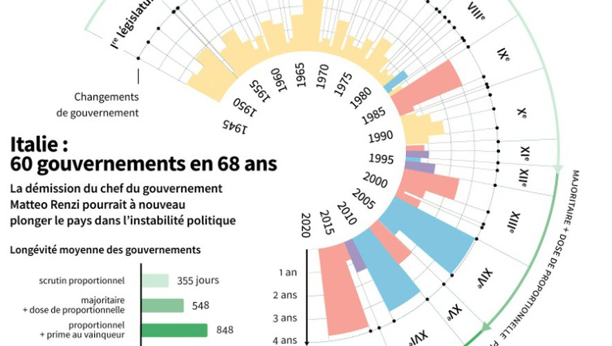 Italie : 60 gouvernements en 68 ans