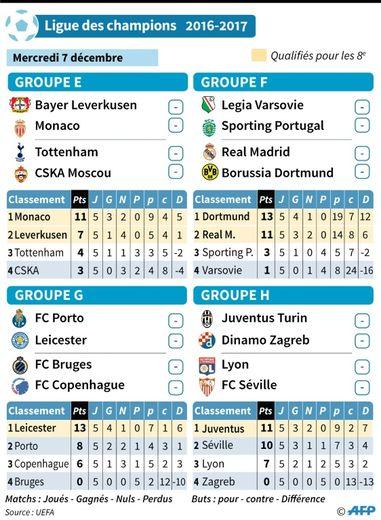 Ligue des champions : programme de la 6e journée (Groupes E à H)
