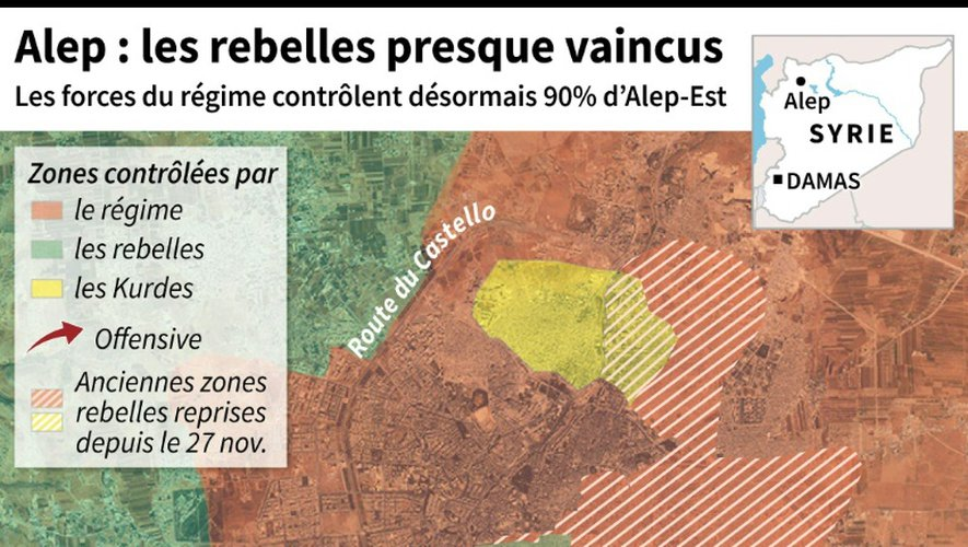 Alep : les rebelles presque vaincus