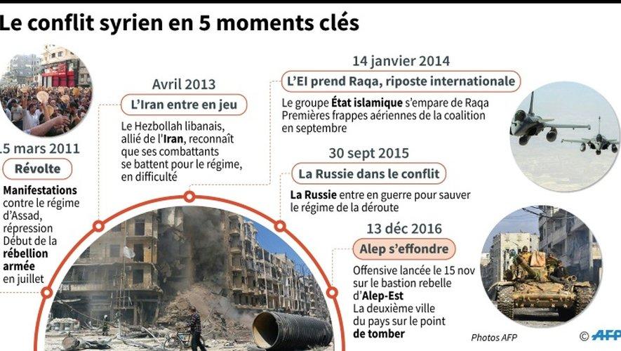 Conflit en Syrie : 5 dates clés