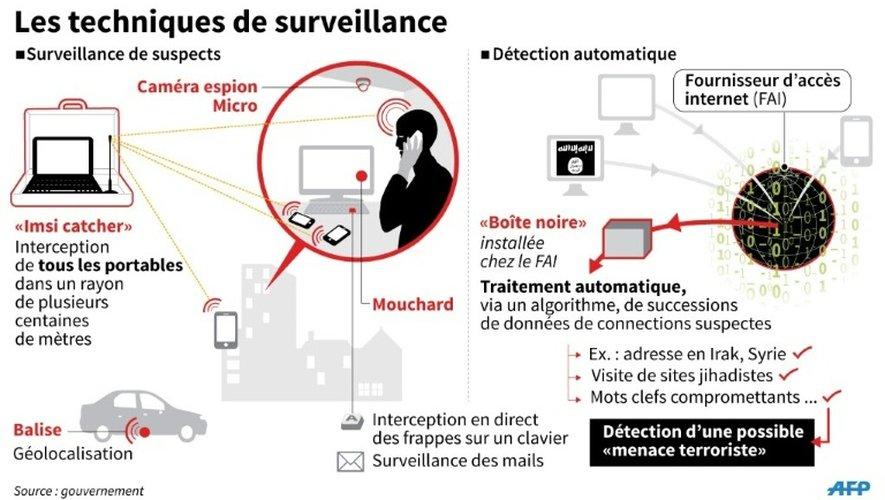 Les techniques de surveillance