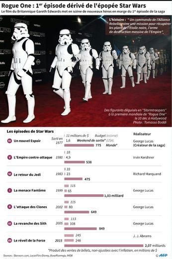 Les recettes des précédents épisodes de la saga Star Wars