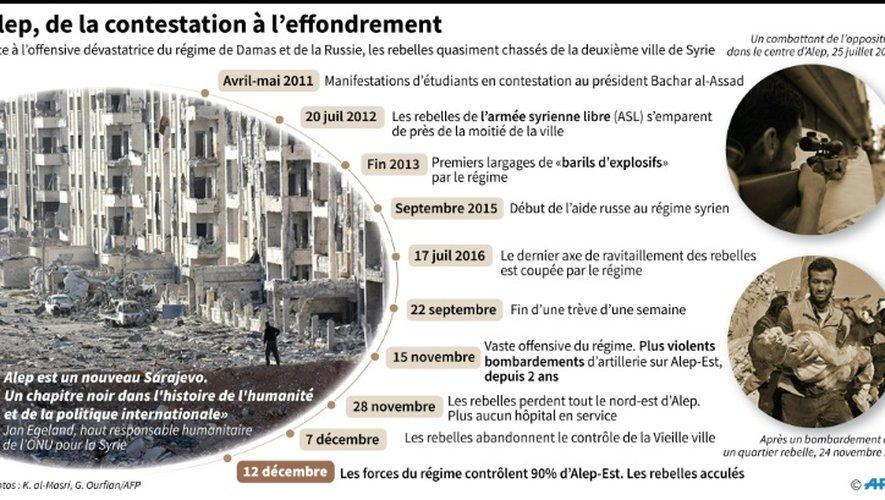 Alep: chronologie depuis la contestation de 2011 à l'effondrement