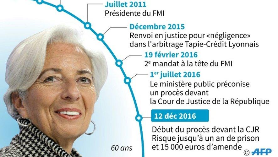 Biographie de Christine Lagarde, dont le procès devant la Cour de Justice de la République dans l'affaire Tapie a débuté lundi