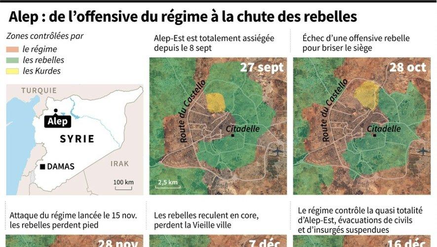 Alep : de l'offensive du régime à la chute des rebelles