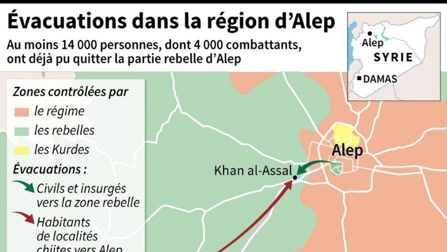 Evacuations dans la région d'Alep