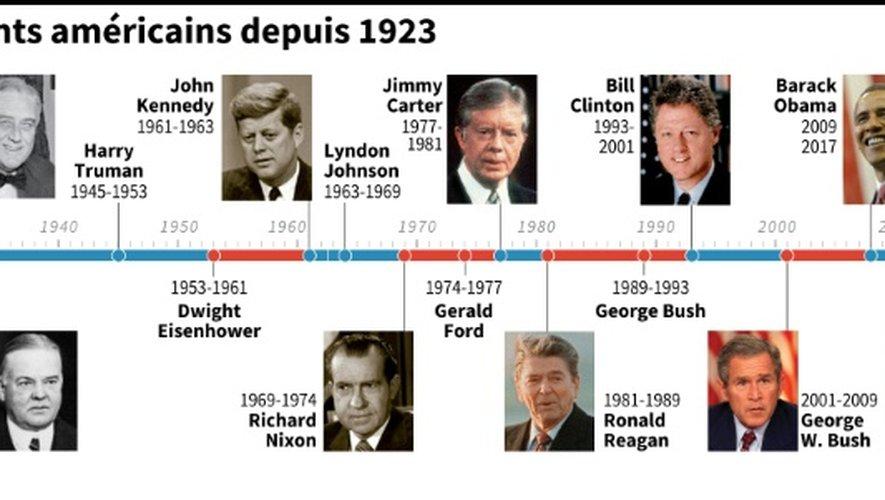 Les présidents américains depuis 1923