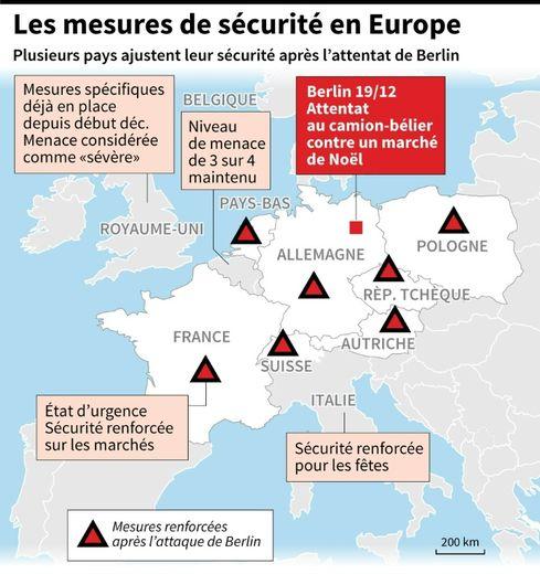 Les mesures de sécurité en Europe