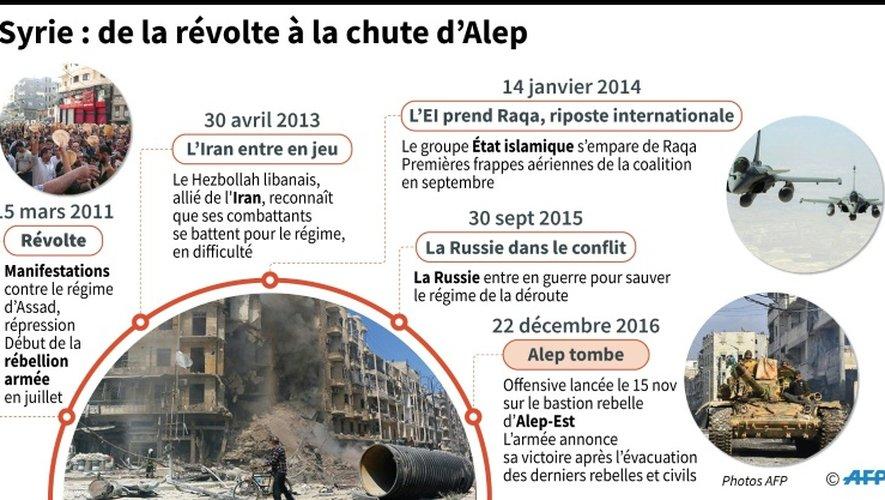 Syrie: de la révolte à la chute d'Alep