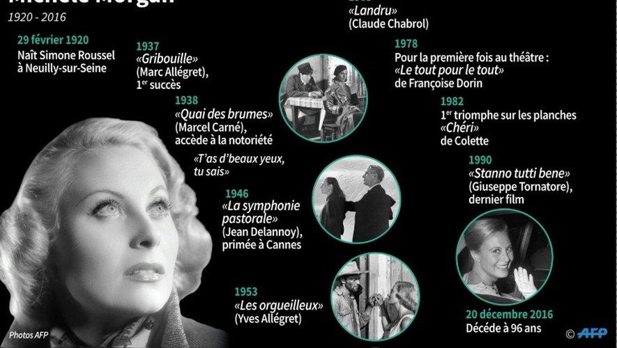 Carrière de Michèle Morgan