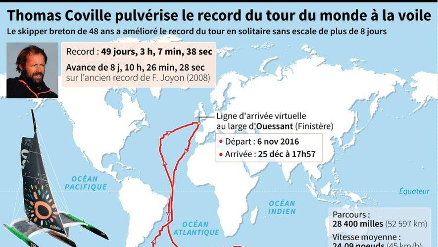 Thomas Coville pulvérise le record du monde à la voile