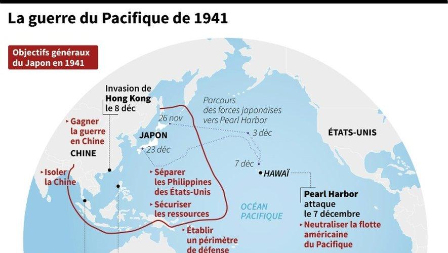 La guerre du Pacifique de 1941
