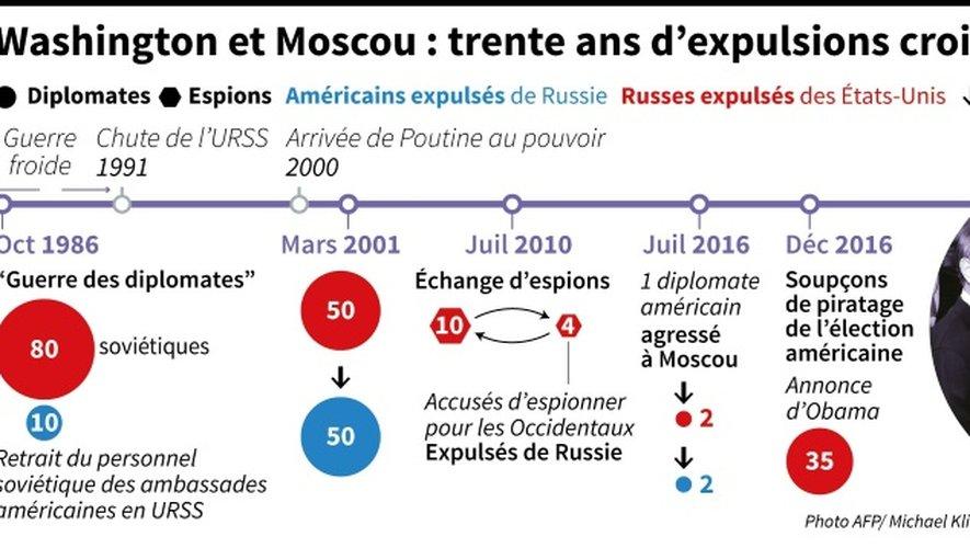Chronologie des différentes crises entre l'administration russe et américaine ayant menées à l'expulsion de diplomates