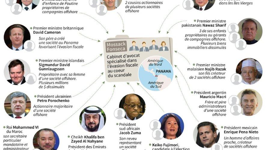 Panama Papers : les principaux leaders politiques épinglés