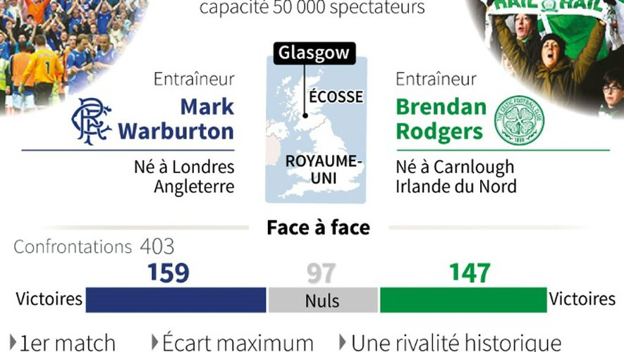 Football : le derby de Glasgow