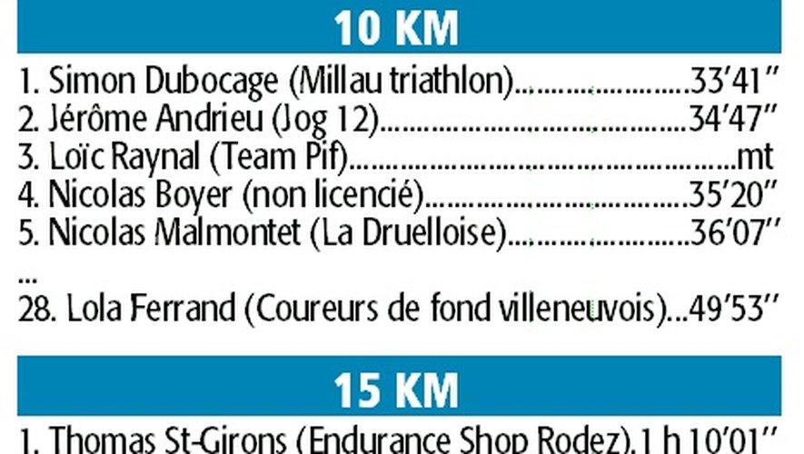 Simon Dubocage à sa main sur la Boucle druelloise, Saint-Girons s'impose sur le 15 km