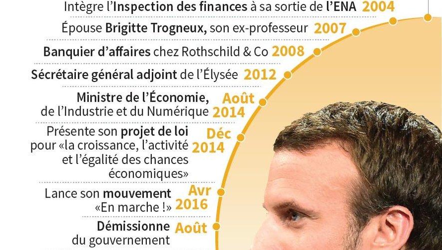 PORTRAIT : Macron, une ascension météorique portée par une bonne étoile