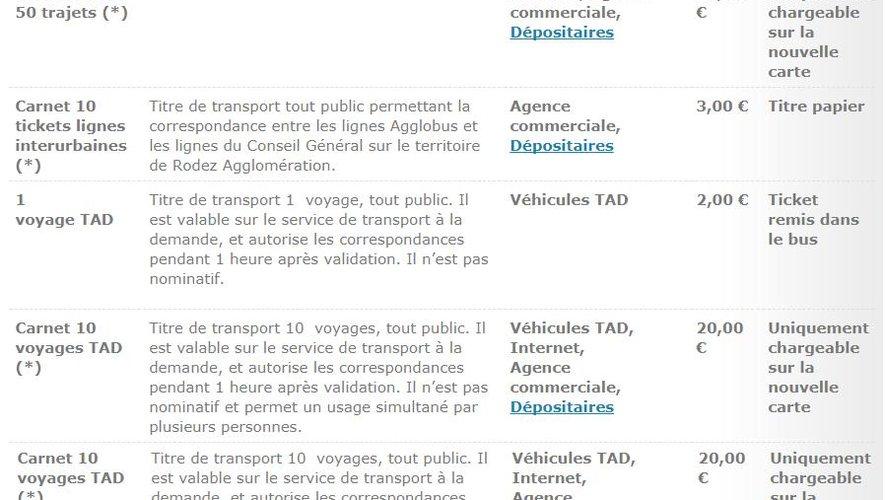 Rodez : tout comprendre de la nouvelle «carte unique» d'Agglobus pour la rentrée