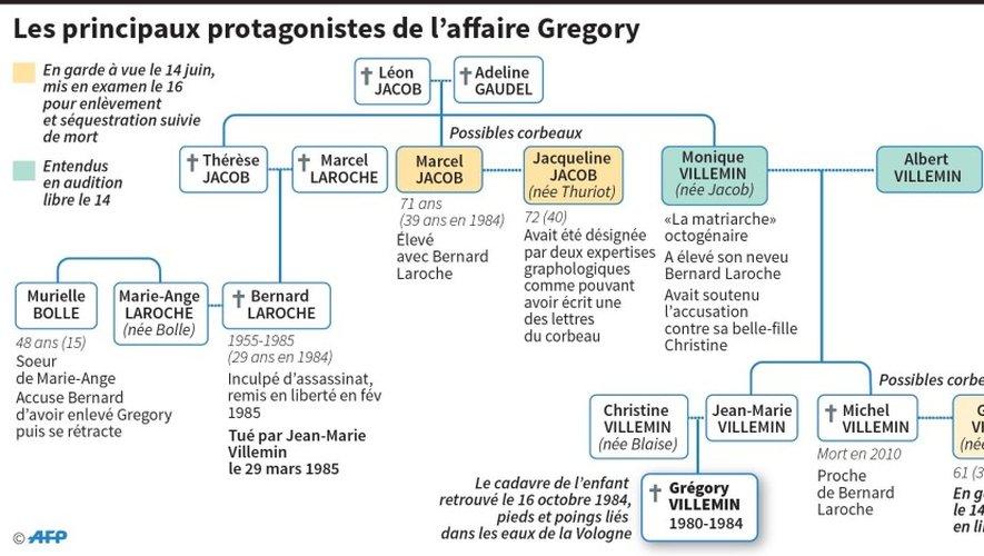Affaire Grégory : le point sur l'enquête