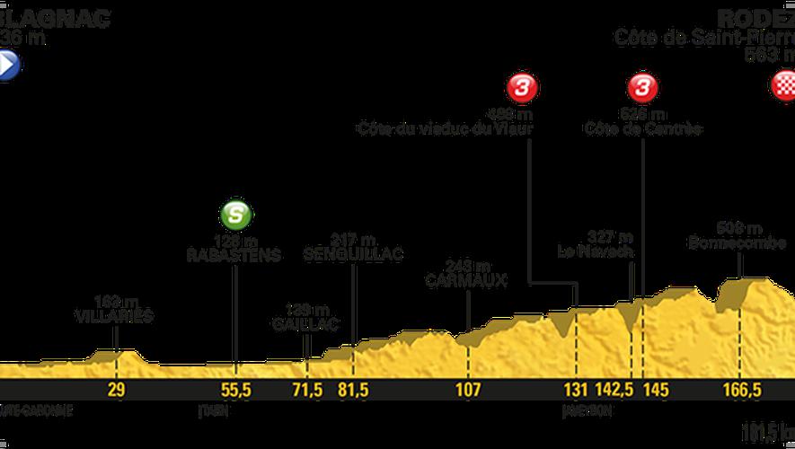 Tour de France : horaires, profil, tout savoir sur l'étape Blagnac - Rodez