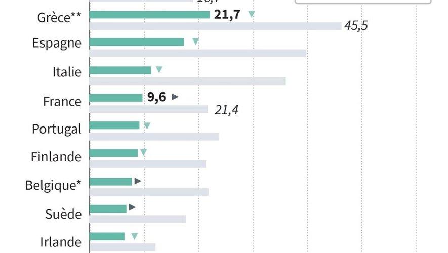 L'Aveyron au 6e rang national du taux de chômage le plus bas