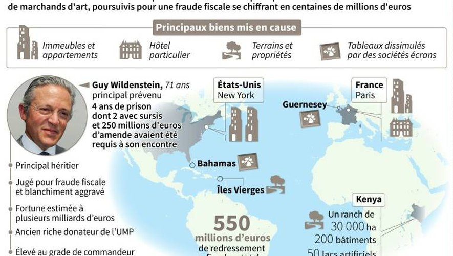 Fraude fiscale : relaxe suprise pour les Wildenstein