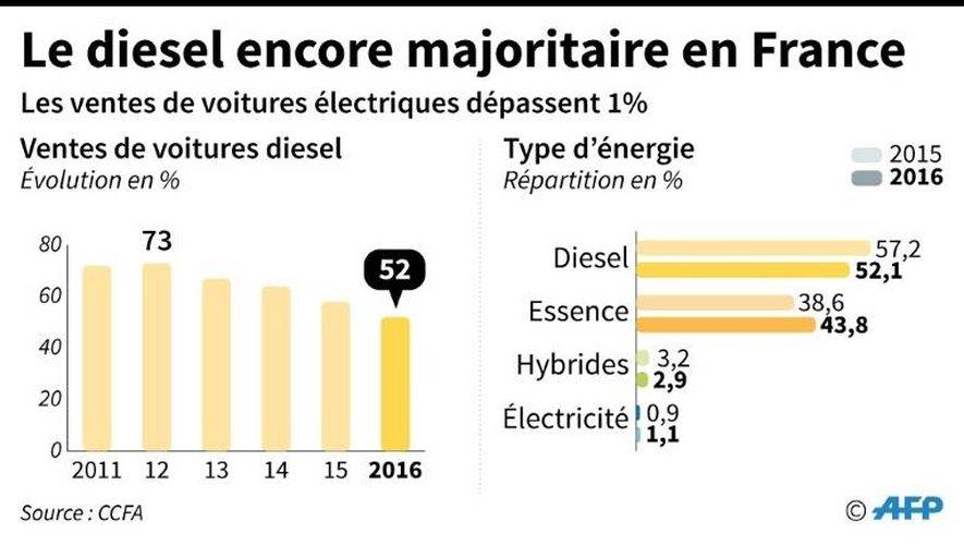 Le diesel encore majoritaire en France