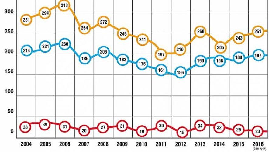 Sécurité routière, accidentologie. 2016, une année « décevante » sur les routes aveyronnaises