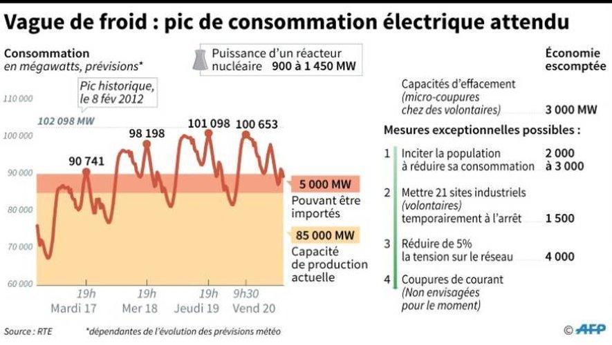 Prévisions de consommation électrique en France de mardi à vendredi 20 janvier, mesures d'économies de courant normales et exceptionnelles pouvant être prises