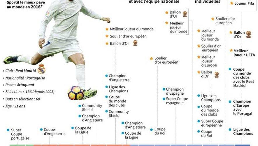 Cristiano Ronaldo, joueur Fifa 2016