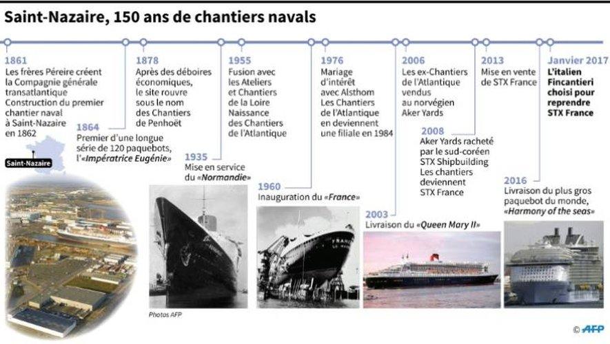 Saint-Nazaire, 150 ans de chantiers navals