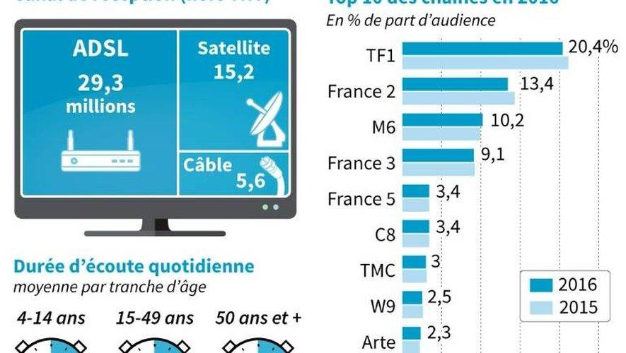 Part d'audiences des chaînes, durée moyenne d'écoute et canal de réception de la TV en 2016 en France.