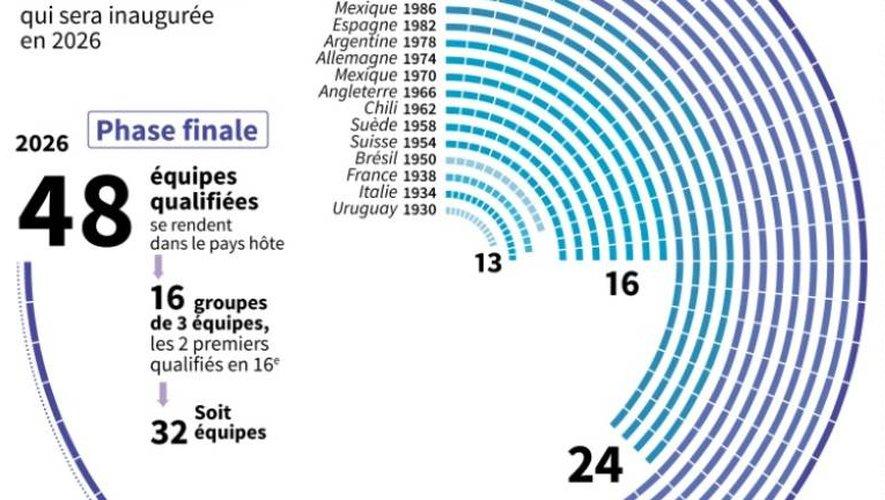 La Coupe du monde foot passe à 48 équipes